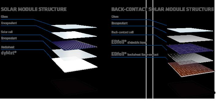 Photovoltaic Backsheet Film Solar Backsheet Coveme